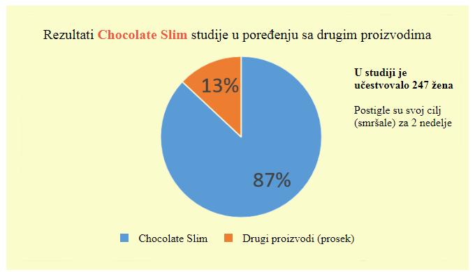 choco diet slim